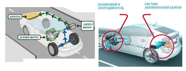 Принцип работы гибридных автомобилей