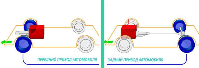 Схематически, конструкция авто с передним и задним приводом