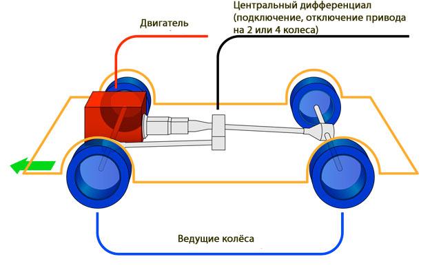 Как устроен полный привод на автомобиле