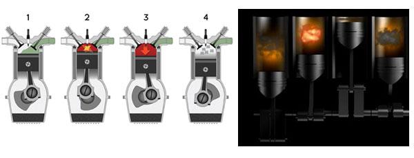 Циклы двигателей внутреннего сгорания. Впуск, сжатие, сгорание, выпуск