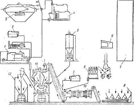 Рис. 44.  Схема технологического процесса приготовления асфальтобетонной смеси в смесителе периодического действия...