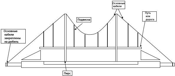 Конструкция подвесных мостов