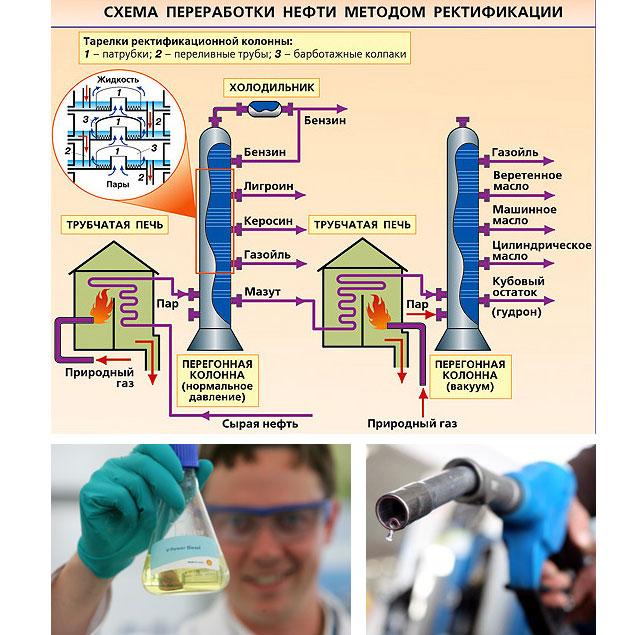 Ректификация и нефтепродукты